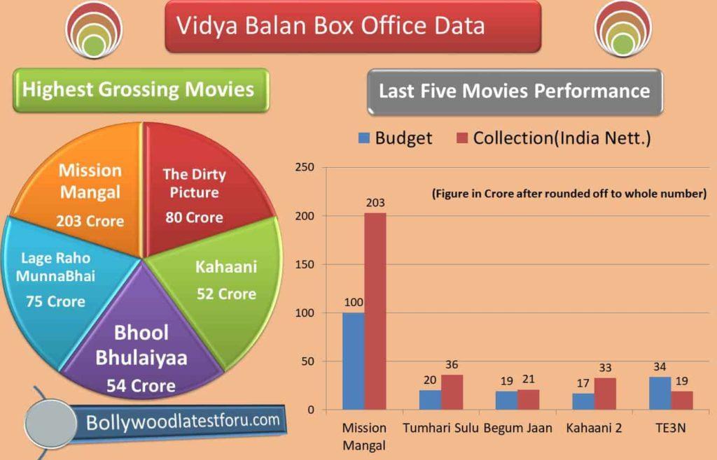 vidya balan higest grossing movie